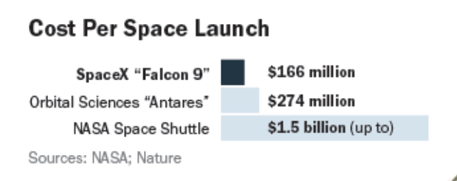 cost-per-space-launch