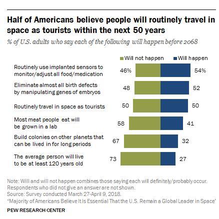 half-of-americans-believe-people-travel-in-space