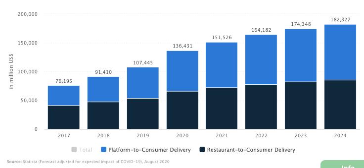 Global-food-delivery-market