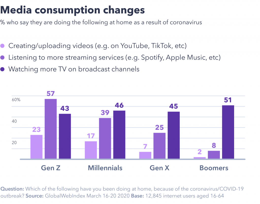 Media-consumptions-change