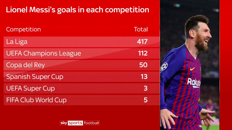 Messi's-goal-in-each-competition