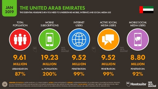 UAE-peoples-essential-data