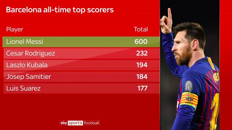 barcelona-all-time-scorers