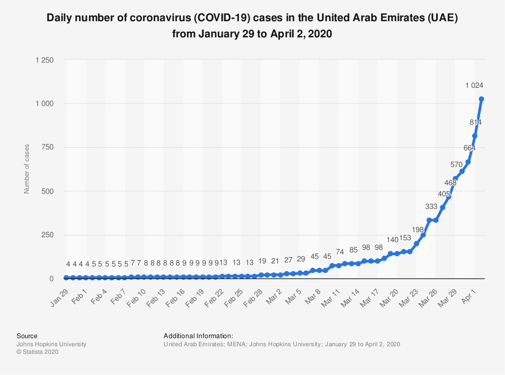 daily-number-of-corona-cases-in-UAE