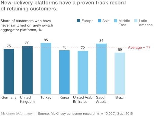 new-delivery-platforms