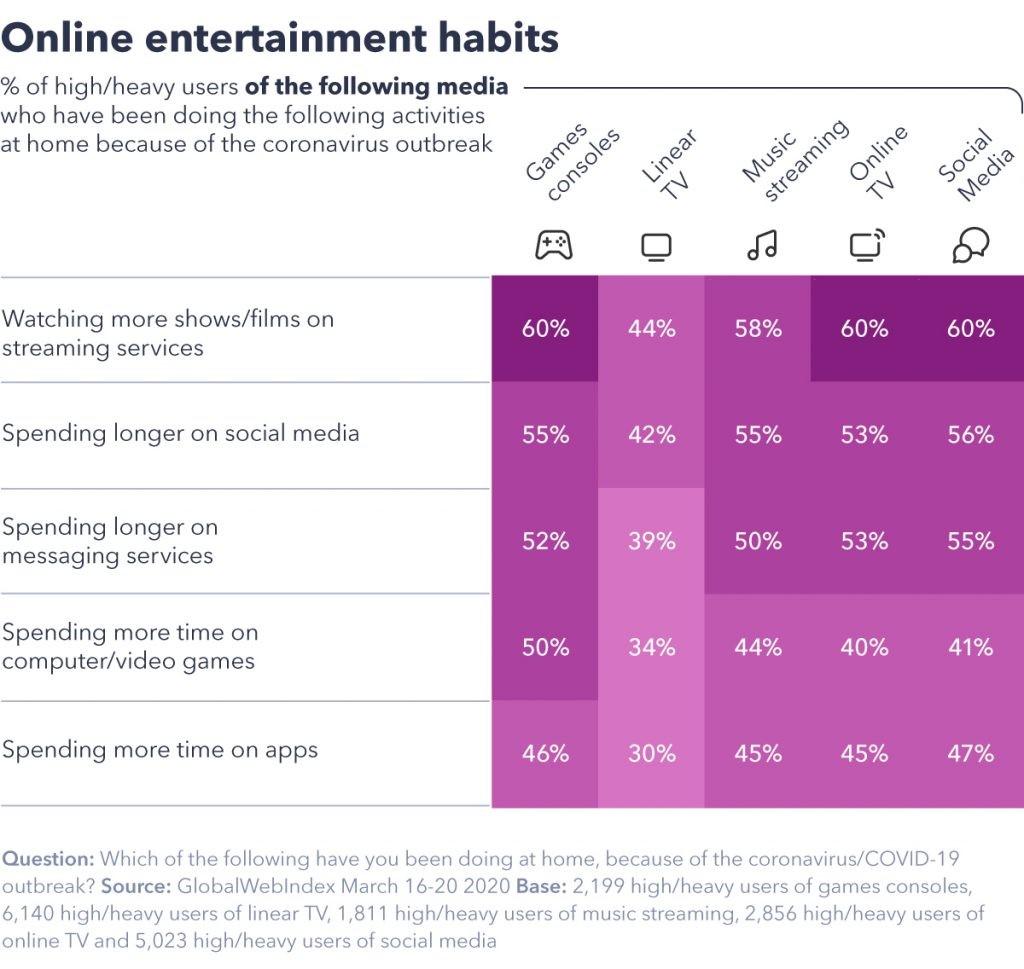 online-entertainment-habits