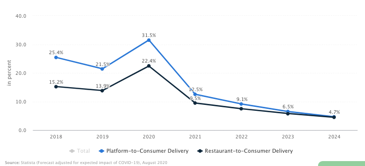 platform-to-consumer-delivery