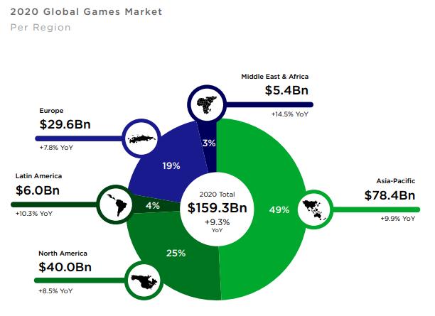 2020-mobile-games-market-per-region