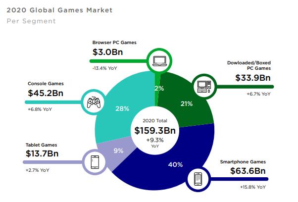 2020-mobile-games-market