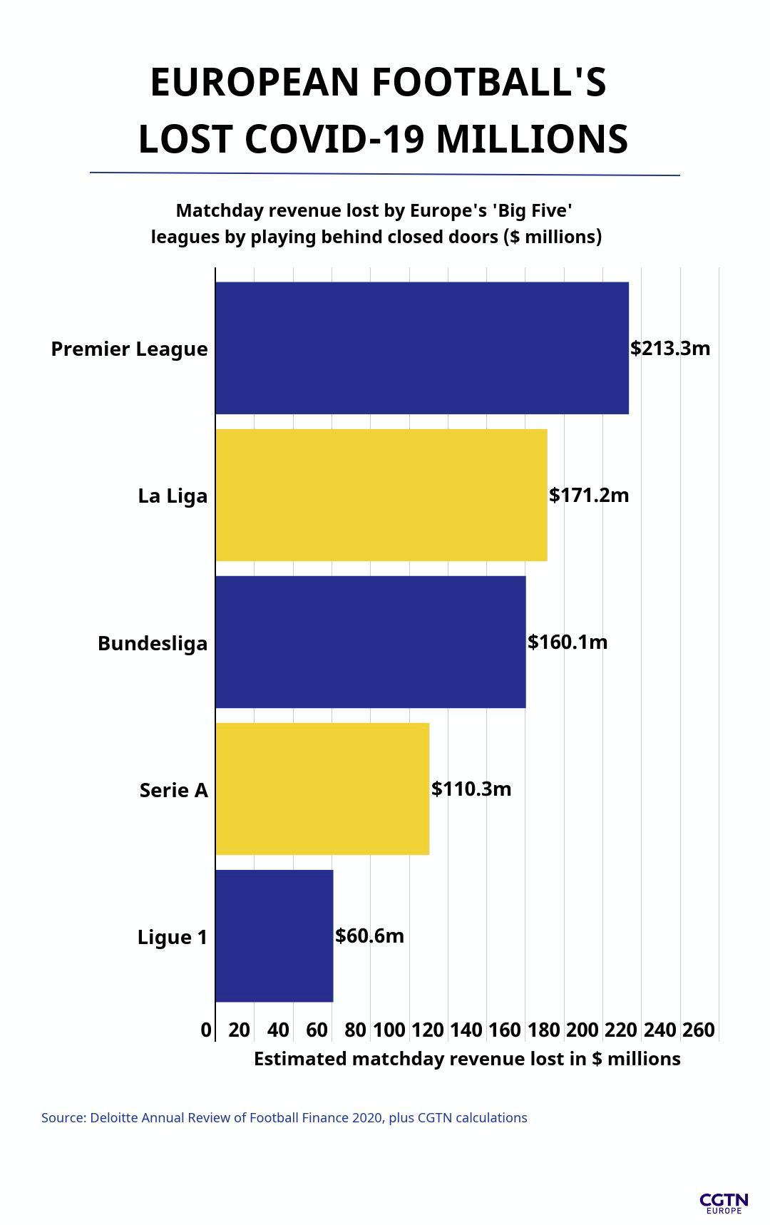 European football's-lost-covid-19-Millions