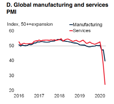 Global-manufacturing-and-services-PMI