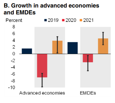 Growth-in-advanced-economies
