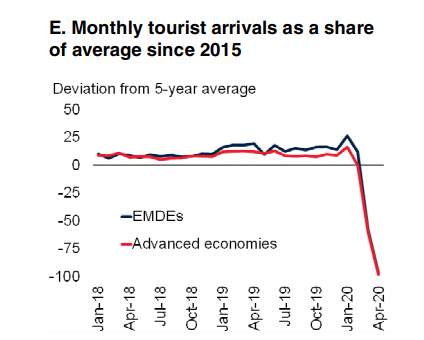 Monthly-tourist-arrivals-as-a-share-of-average-since-2015