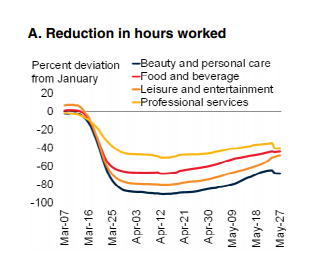Reduction-in-hours-worked