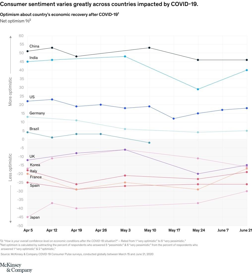 consumer-sentiment-varies
