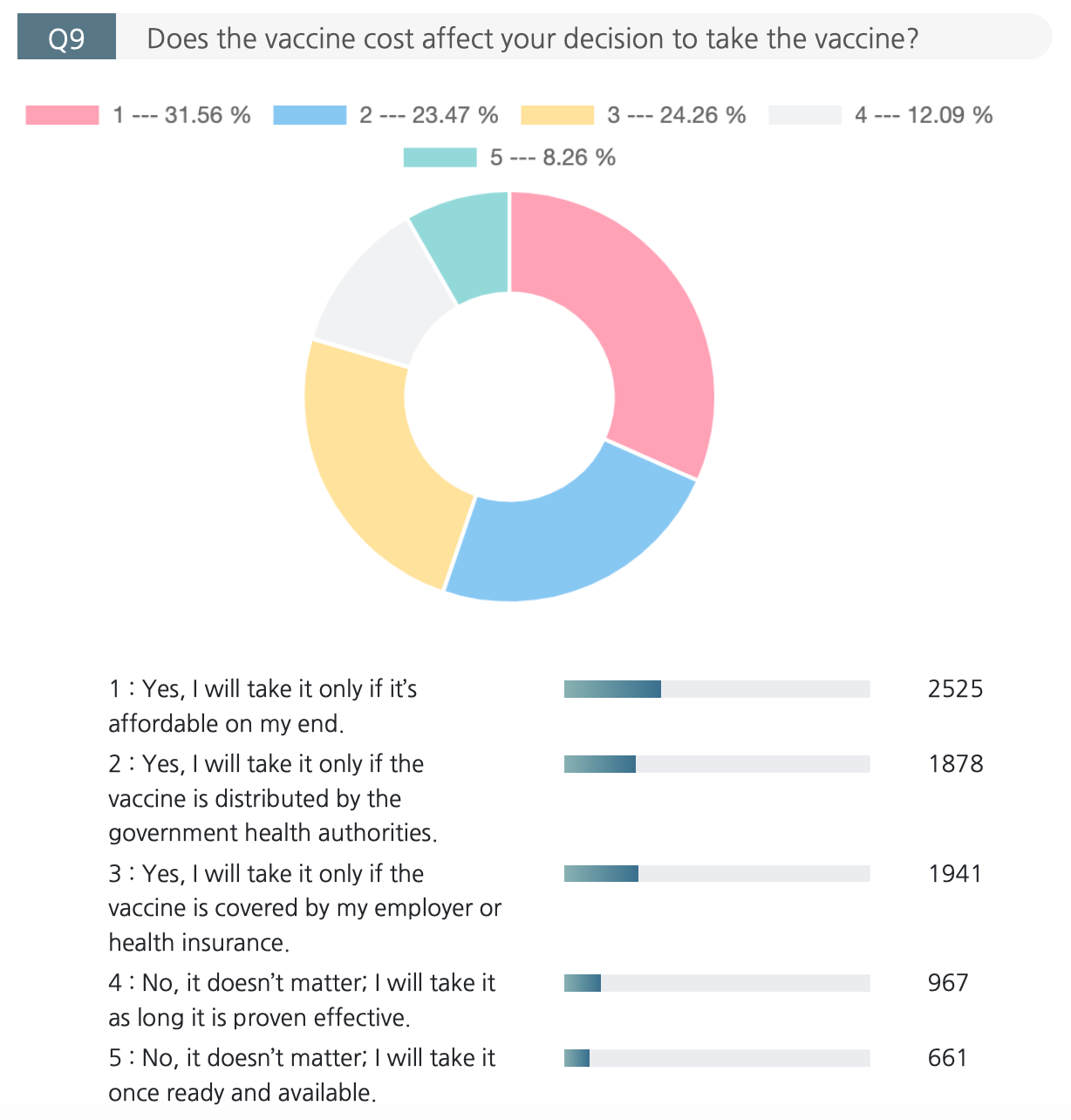 Real Research Survey Insights