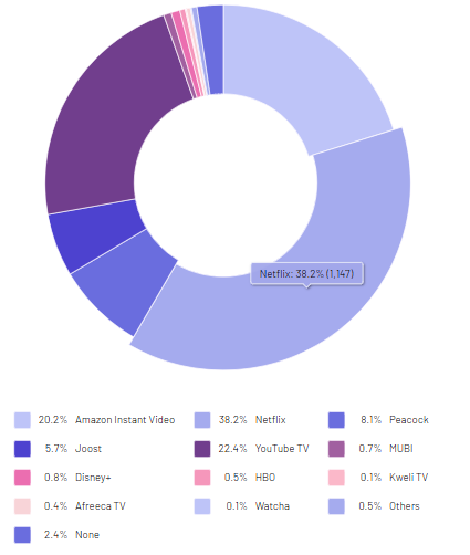 Real Research survey data