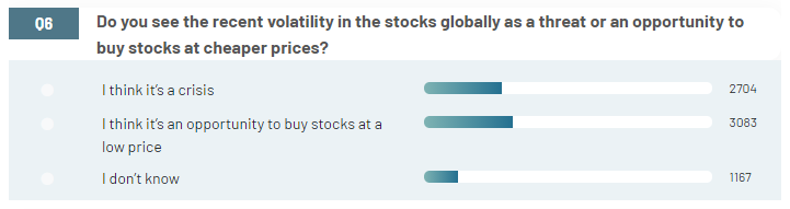 Real Research Stockmarket Survey Insights