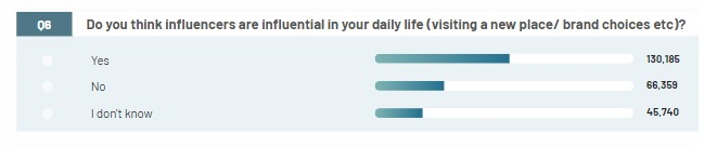 Influencers are influential in people's life decisions