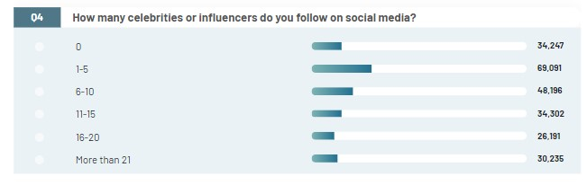 Many people follow at least more than 1 influencer