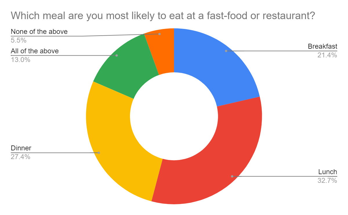 People mostly eat lunch in a fast-food chain or restaurant