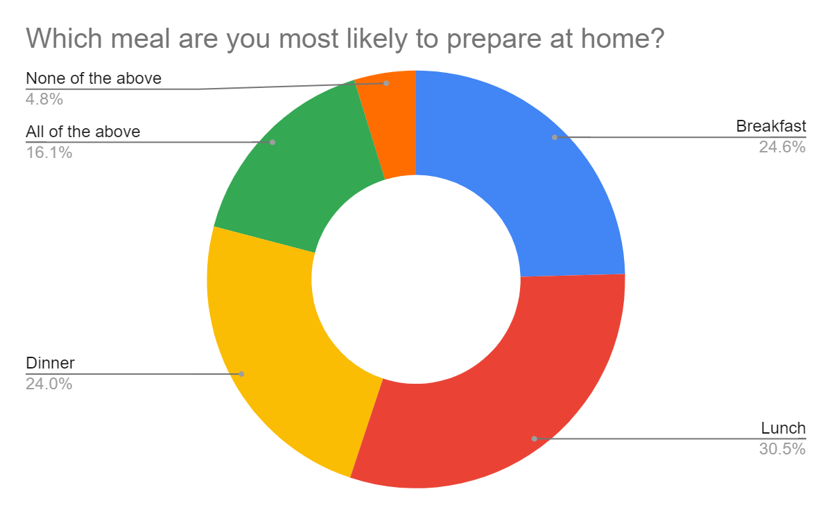 Figure 6. People mostly prepare their lunch at home