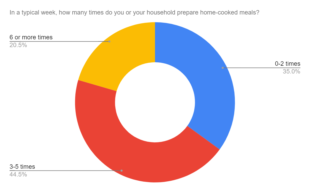People prepare home-cooked meals 3-5x a week