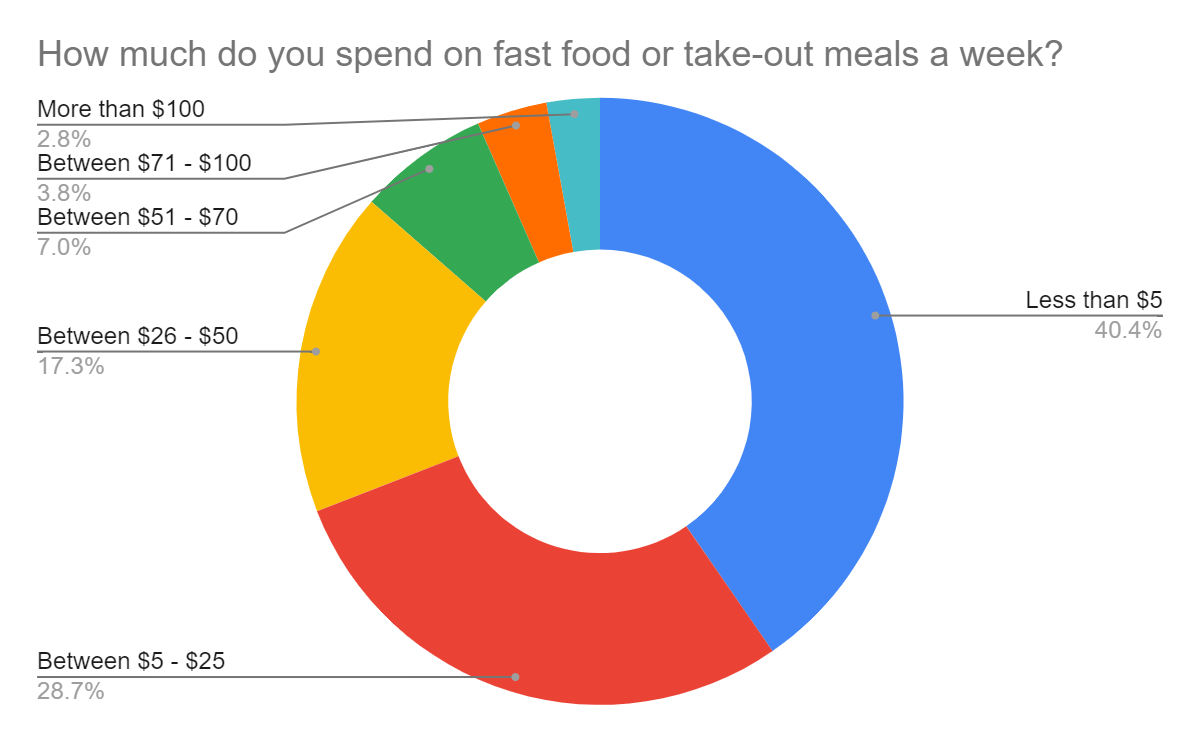 People spend less than $5 when eating fast food or take-out meals