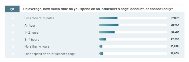 People spend roughly an hour on an influencer's channel daily