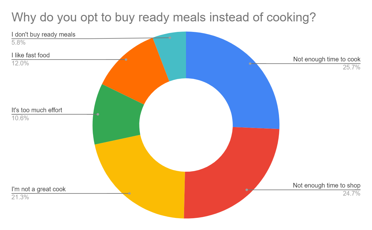 Reasons why people buy ready meals instead of cooking
