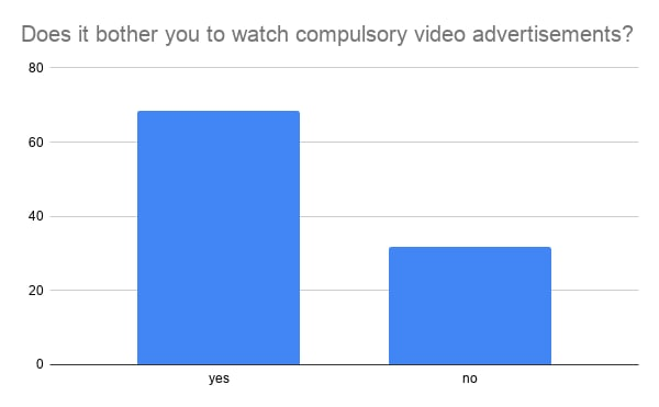 YouTube Satisfaction and YouTube Premium Preference