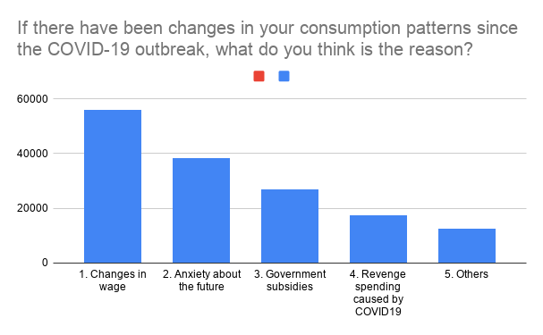 Changes in Consumption Patterns After COVID-19