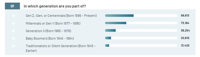 Figure 1: The majority of the respondents is part of the younger generation
