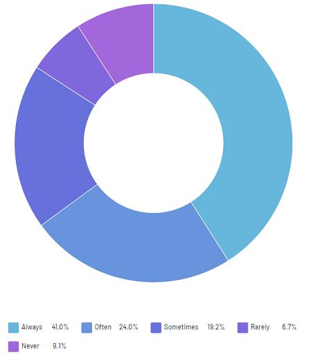 RR Bitcoin Survey insights