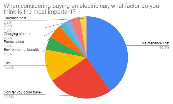 RR Electric car insights