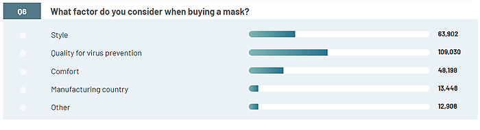 Factors that influence mask purchases