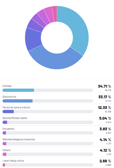 Figure 1: The majority of respondents buy clothes online