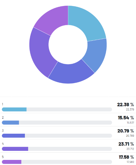 Figure 4: The majority rated their online shopping experience 4/5