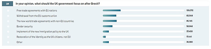 Respondents say Britain's most important focus must be trade agreements with EU nations
