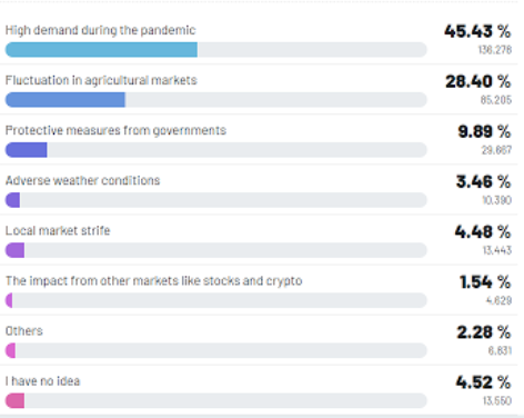 Factors that affect the prices of food