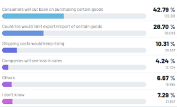 42.79% note that consumers will cut back on purchasing certain goods.