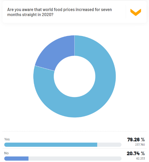 79.26% are aware of the global food inflation