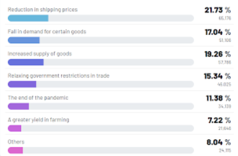 Reduction in shipping costs will cause food price drops.