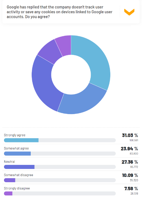 31% think that Google doesn't track user activity or save any data