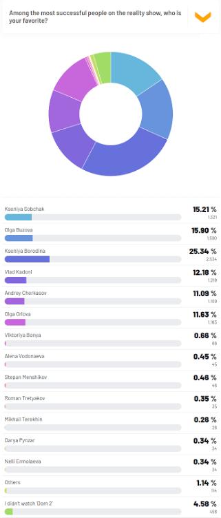 Kseniya Borodina is the Majority's Favorite Person on Dom 2