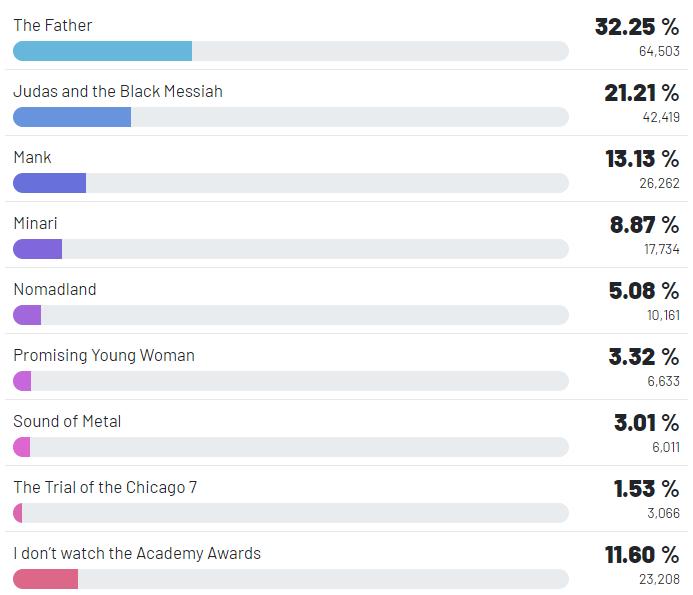 RR Media Oscar Prediction Survey Insights