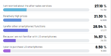 Reasons why other respondents will not purchase LG phones