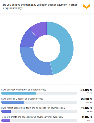 Tesla accepting bitcoin payment Real Research survey