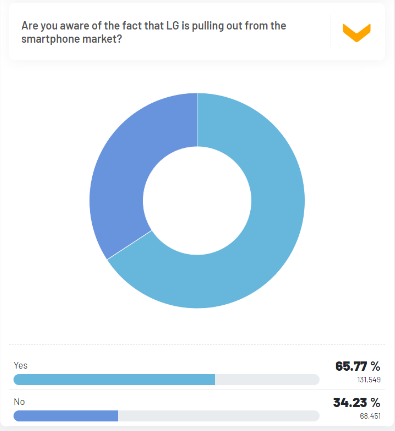 More than 65% are aware of LG smartphone business closure