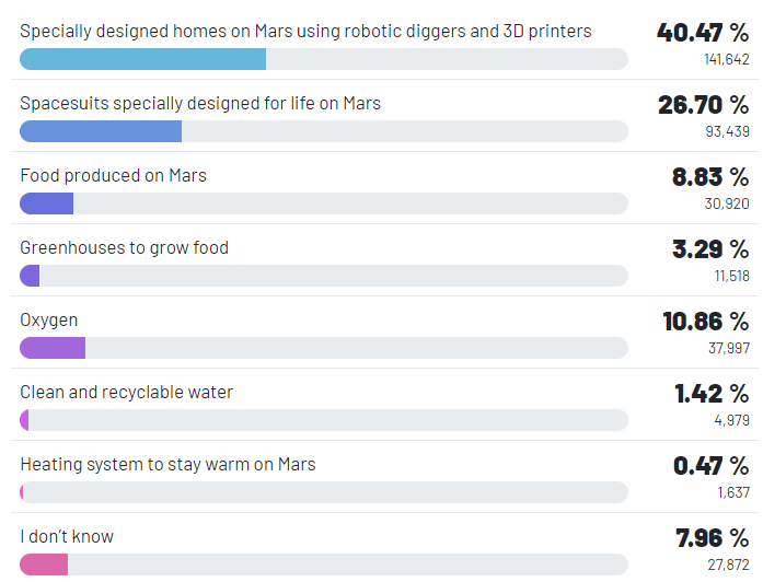 What would be the most urgent need for human beings to survive on Mars? - RR Insights